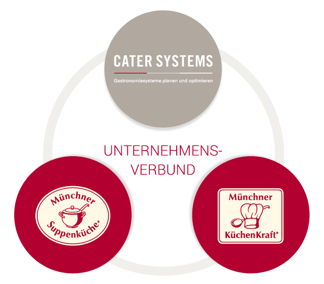 Cater Systems